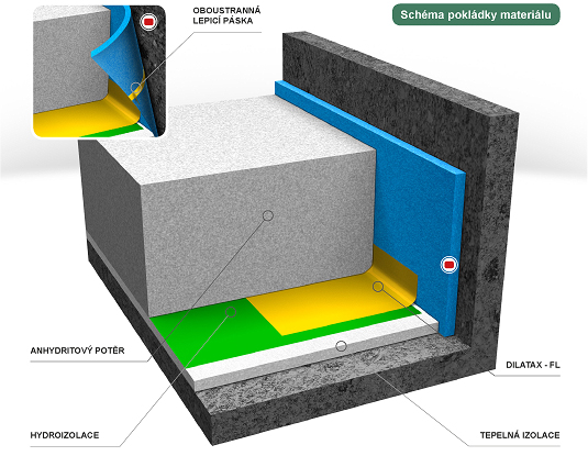 Dilatační pásek podlahy